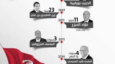 حكموا تونس
